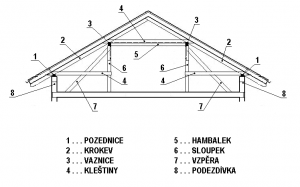 Schéma plné vazby stojaté stolice s popisem prvků
